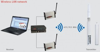 LOG-HC2-RC Wireless Logger System for HygroClip 2 Probes