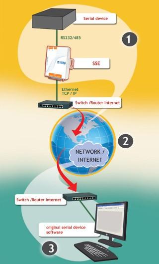 Serial Com Port Redirector