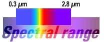 CMP3 Spectral Range Chart