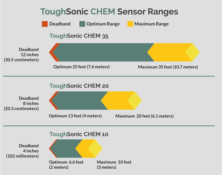 Toughsonic CHEM Range Chart