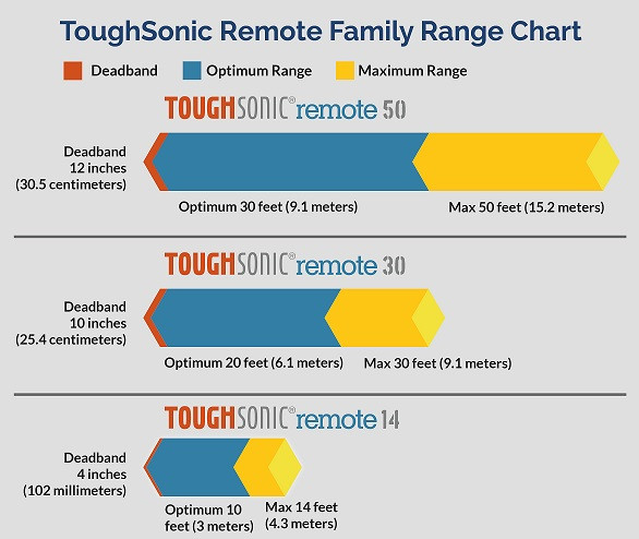 ToughSonic Remote Range Chart