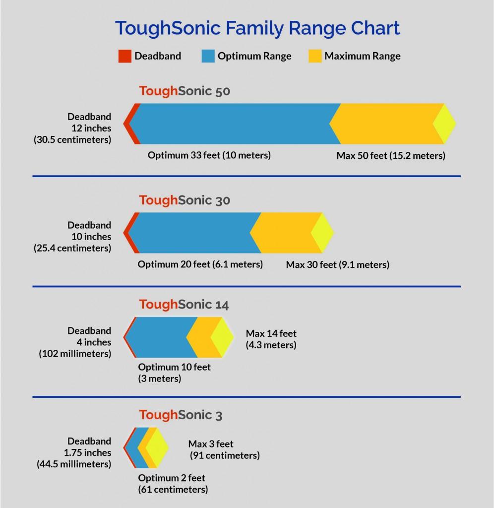 ToughSonic TSPC Range Chart