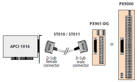 APCI-1016 Connection Diagram