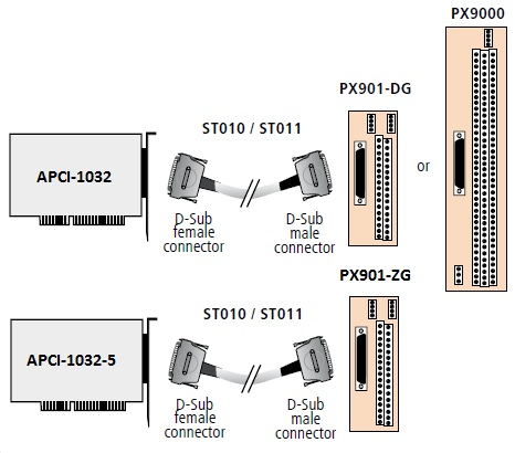 APCI-1032 Connection Diagram