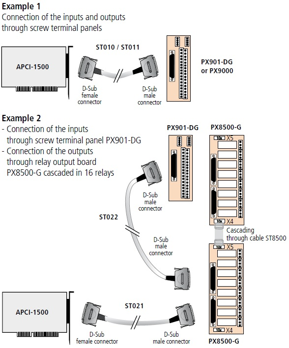 APCI-1500 Connection Diagram