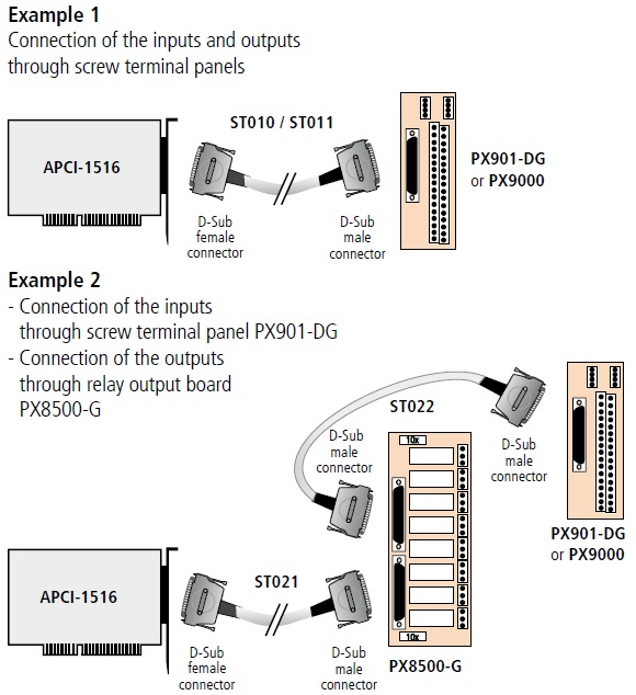 APCI-1516 Connection Diagram