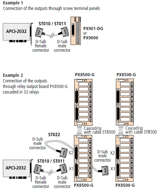 APCI-2032 Connection Diagram
