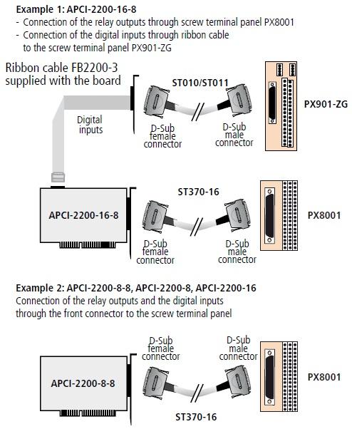 APCI-2200 Connection Diagram