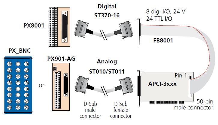 APCI-3010 Connection Diagram