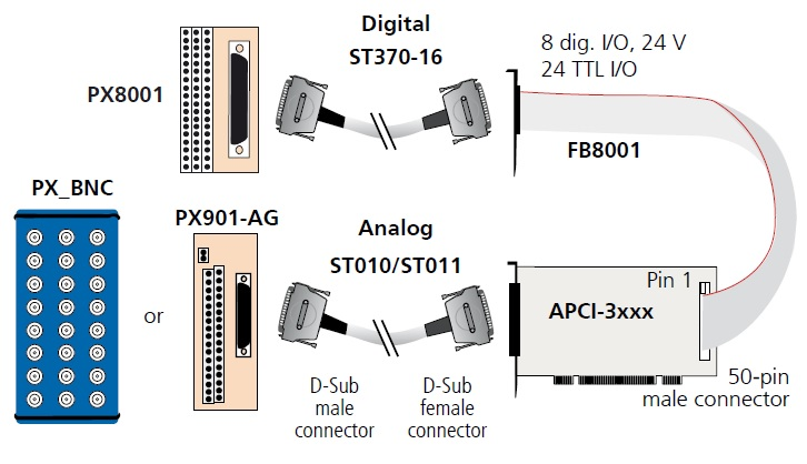 APCI-3116 Connection Diagram