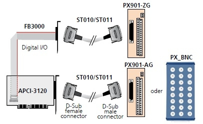 APCI-3120 Connection Diagram