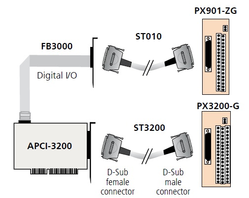 APCI-3200 Connection Diagram