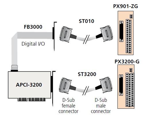 APCI-3200 Connection Diagram