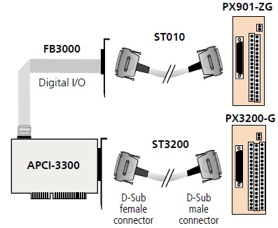 APCI-3300 Connection Diagram