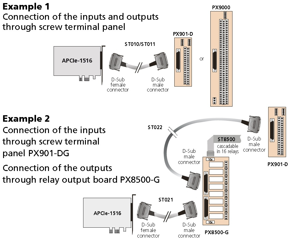 APCIe-1516 Connection Diagram