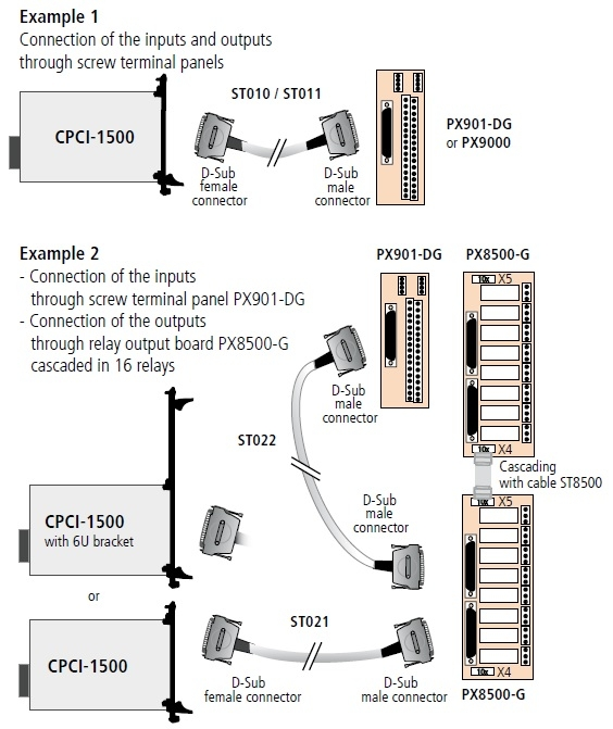 CPCI-1500 Connection Diagram