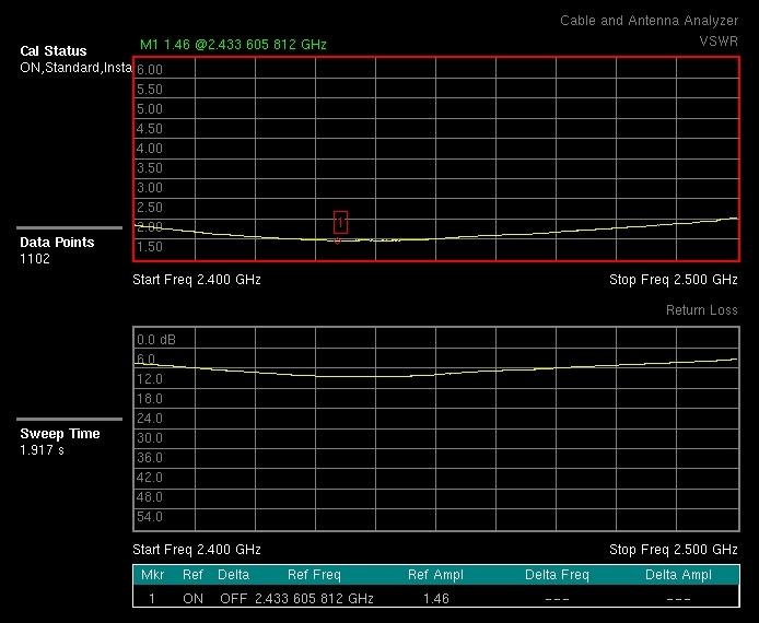 VSWR image for the WIFIBM Antenna