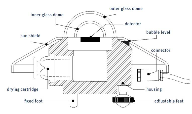 SMP6 Smart Pyranometer Diagram