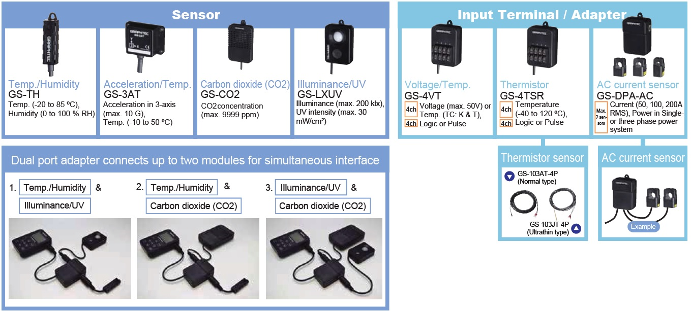Sensor & Module Options for the GL100