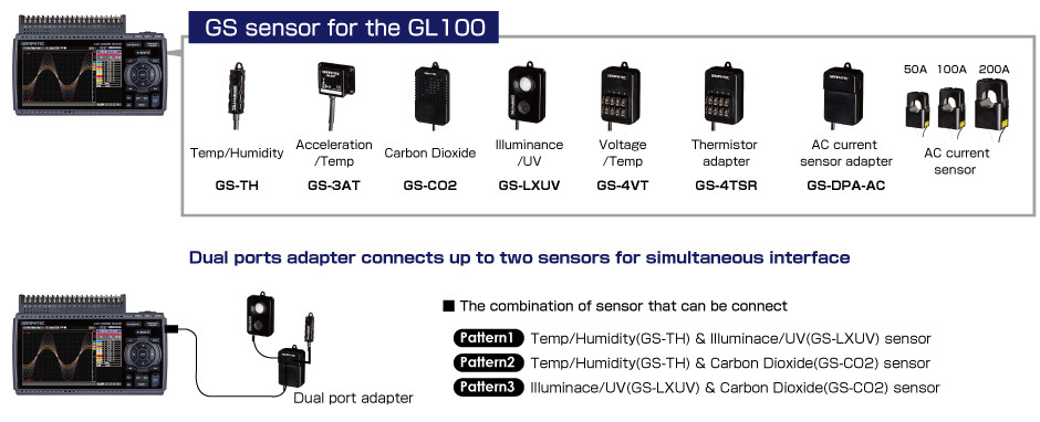 GS sensors for the GL100 to GL840 Interface