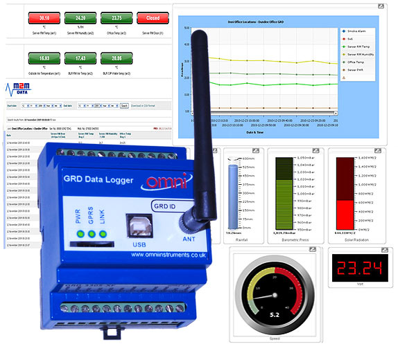 Electronic Water Meter Data Log : Real time remote monitoring of railway train electrical