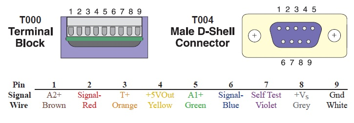 13200 & 23200C Termination Connections