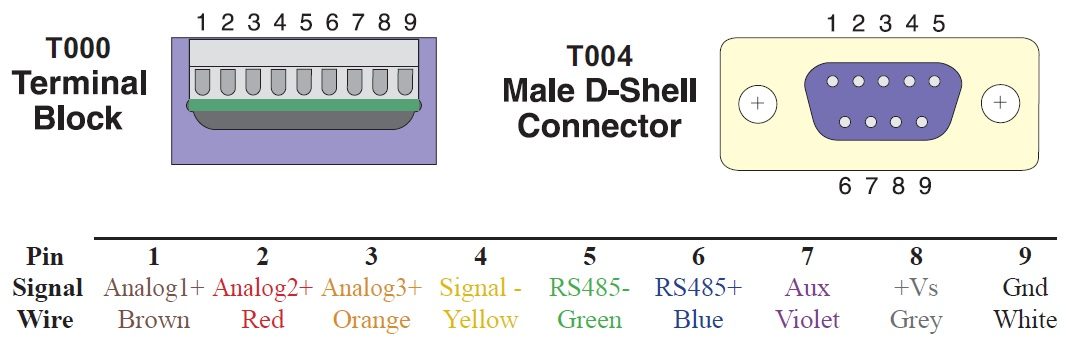 Wiring Diagram for 15200B, 25200B & 35200B Digital Accelerometer