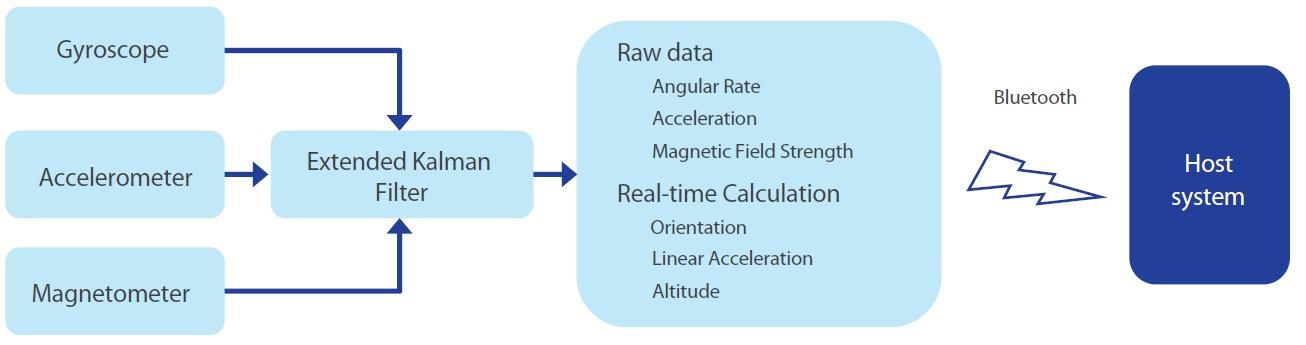 LPMS-B2 Data Flow Chart