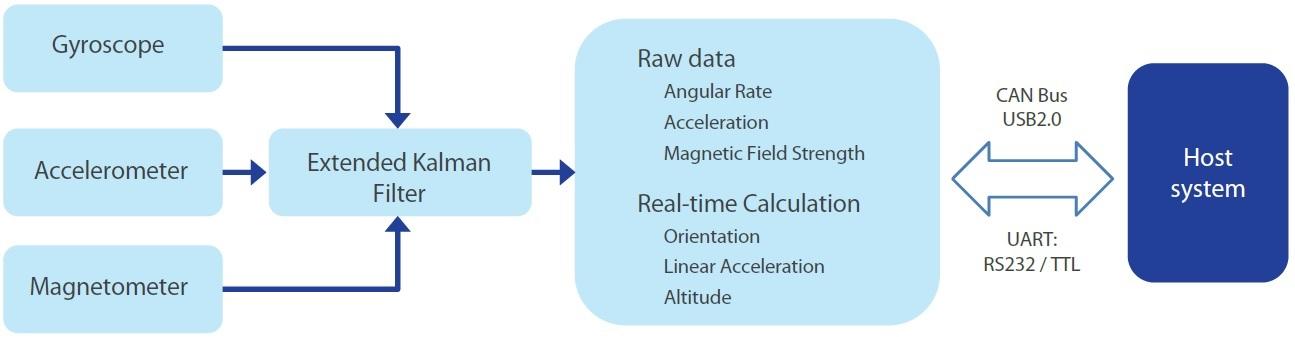 LPMS Data Flow Chart