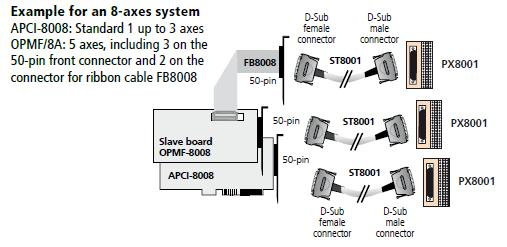 System diagram for APCI-8008 PCI Boards