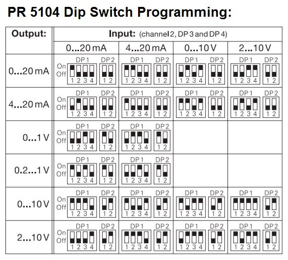 PR 5104 Dip Switch Programming