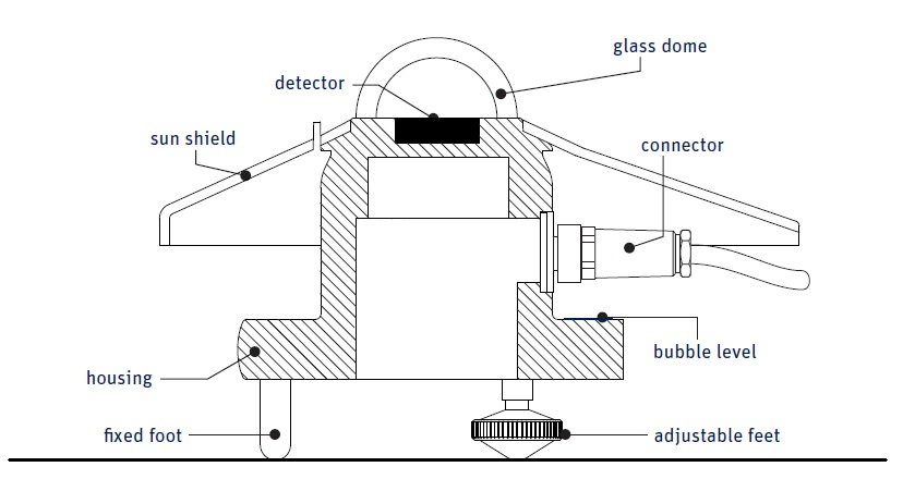 SMP3 Smart Pyranometer Diagram