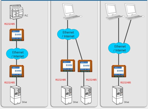 SSE232-LE Example Configurations