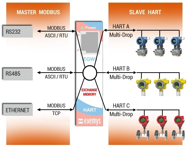 EGW1-MB-HT Network Diagram