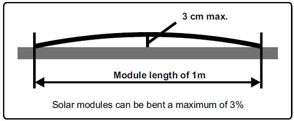 Sunware Module Bending Diagram