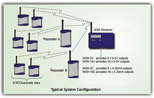 Radio Telemetry System