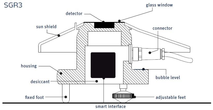 SGR3 Prygeometer Diagram