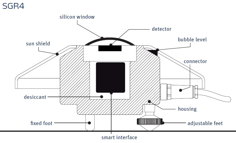 SGR4 Prygeometer Diagram