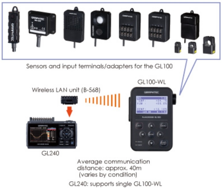 GL240 with wireless GL100-WL configuration
