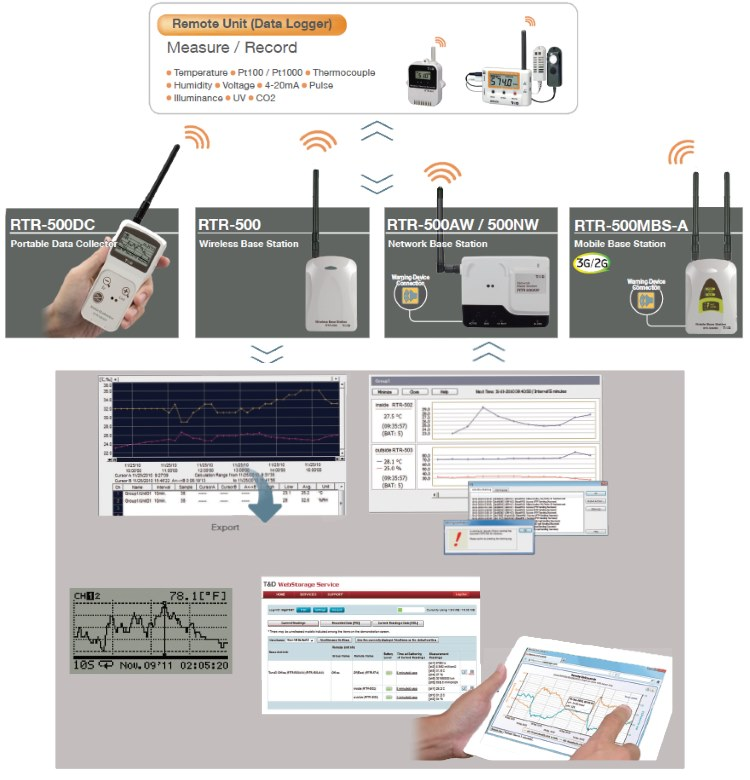 RTR 500 Series Wireless Data Logger Diagram