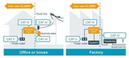 CAT III Diagram