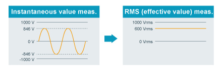 RMS Values